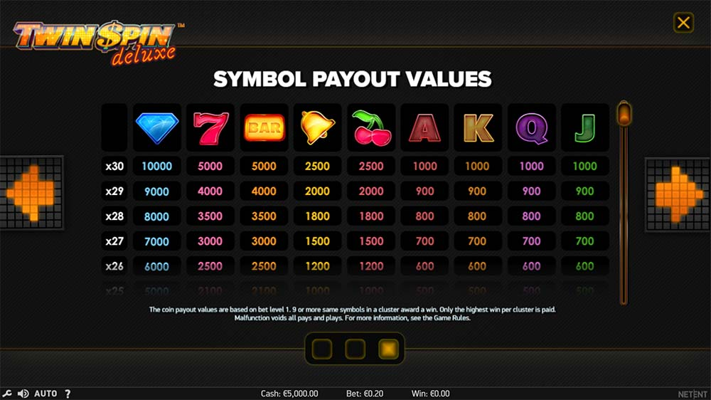 Twin Spin Deluxe Slot - Paytable