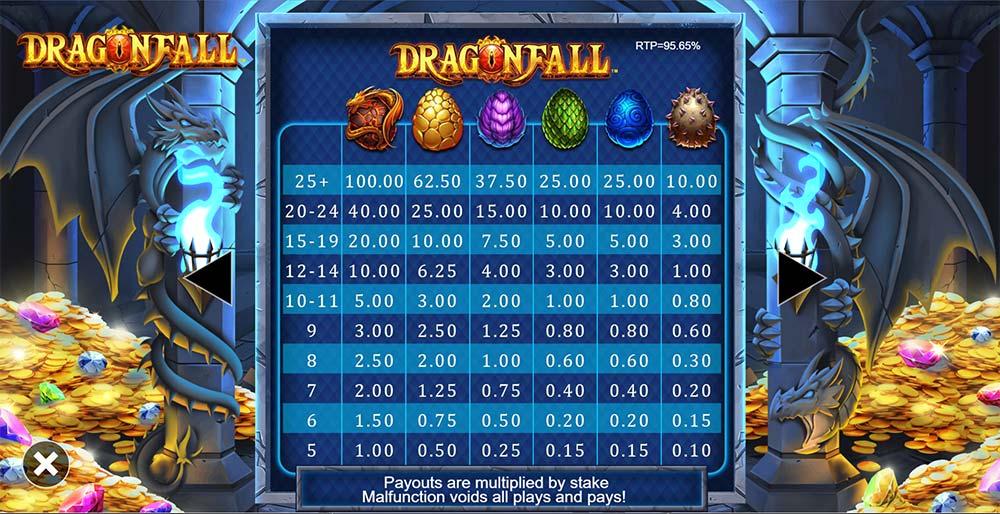 Dragonfall Slot - Paytable