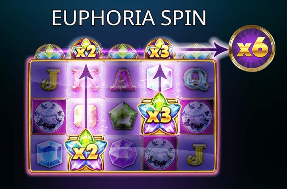 Euphoria Spin Feature