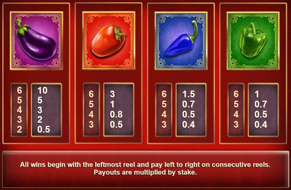 Spicy Meatballs Megaways Slot Paytable