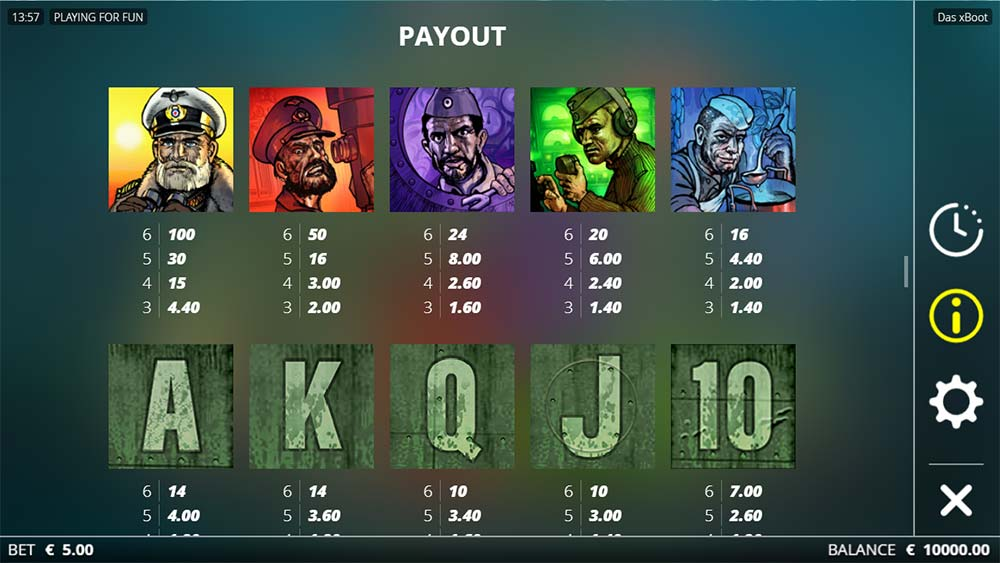 Das xBoot Paytable