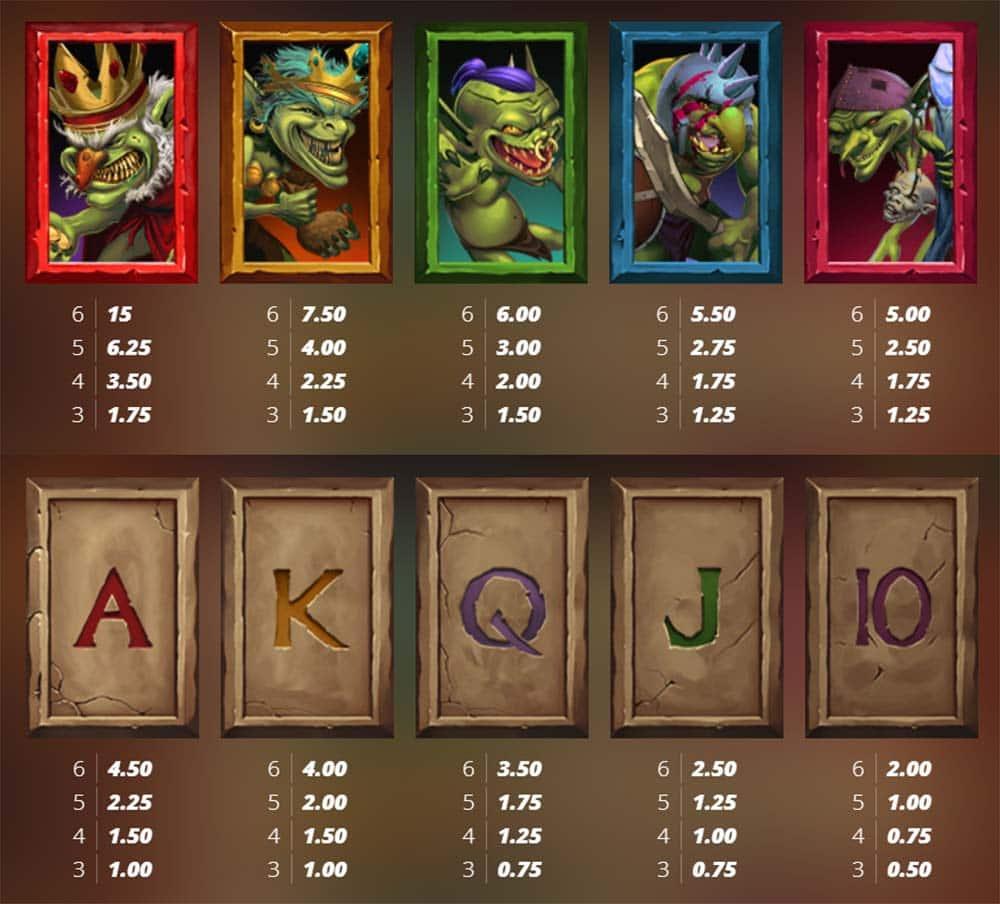 Evil Goblins Slot Paytable